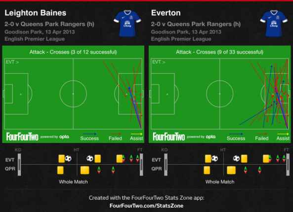 Everton crosses vs QPR