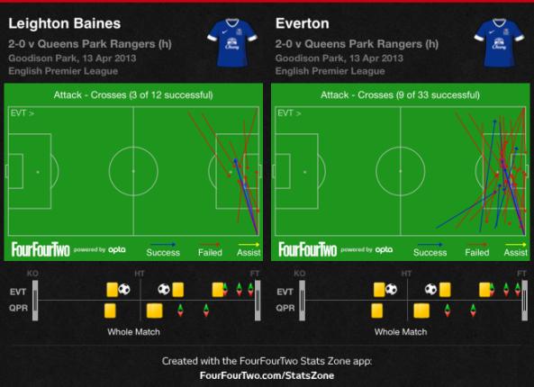 Everton crosses vs QPR