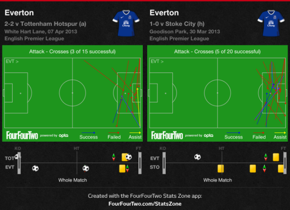 Everton crosses