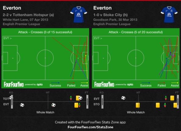 Everton crosses