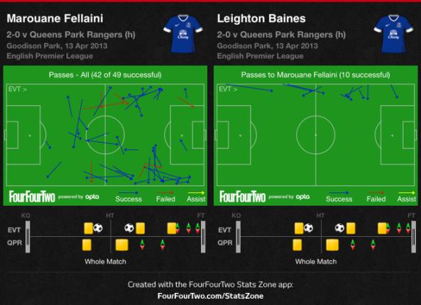 Fellaini vs QPR